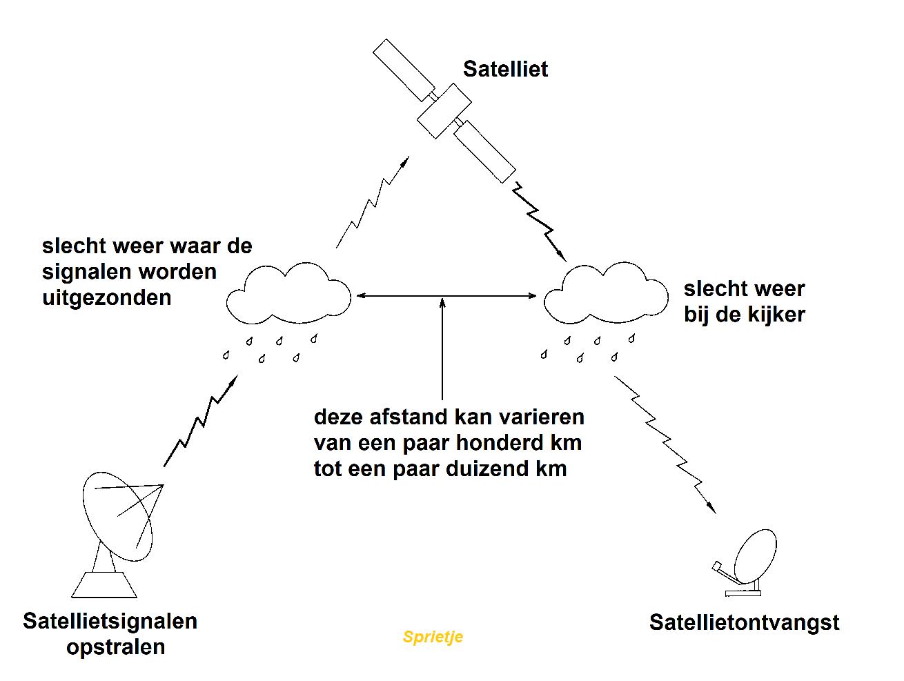 satellietontvangst verstoord.png