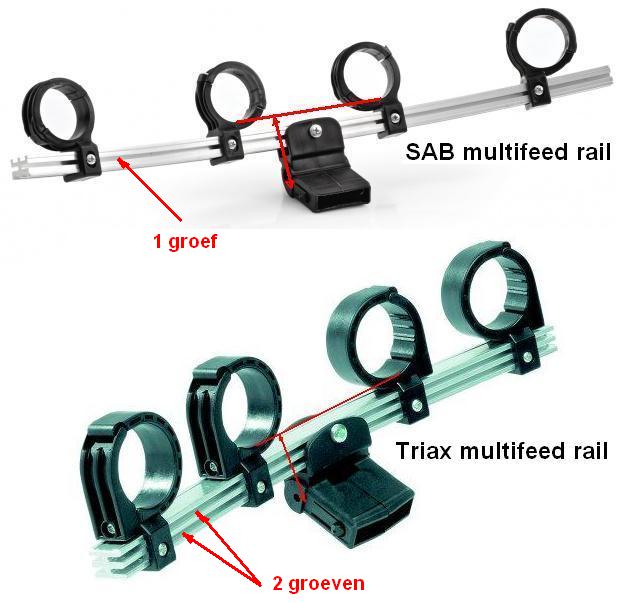 verschil Triax en SAB-rail.png