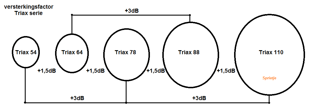 Versterkingsfactor Triax-serie.png