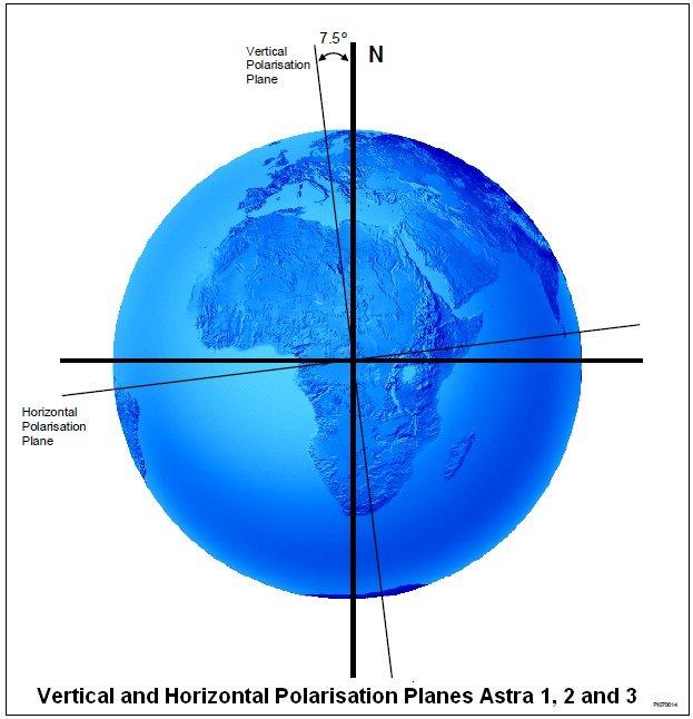 Astra 1,2 en 3 polarisatie 7,5 graden gedraaid.jpg
